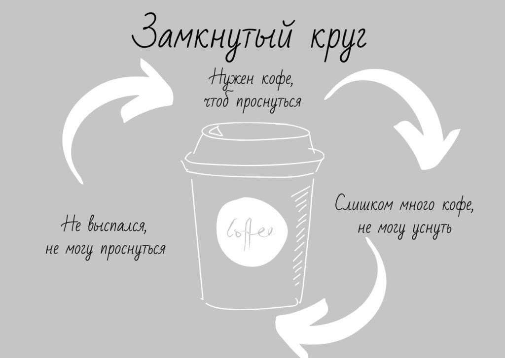 Сколько продолжается действие кофе