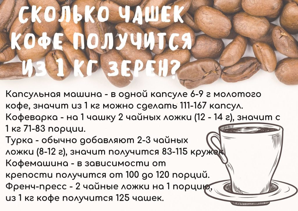 Сколько чашек кофе получится из 1 кг зерен