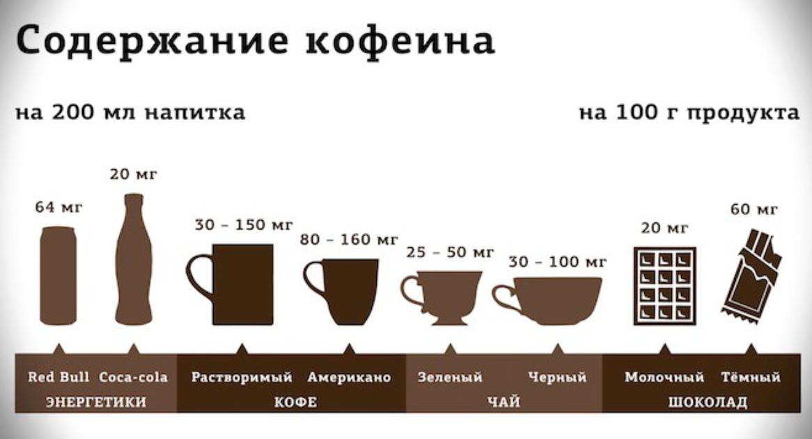 Можно ли пить кофе мамам при грудном вскармливании