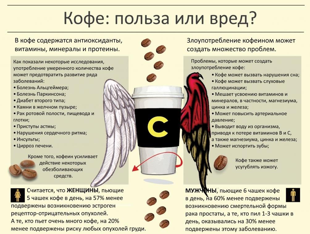Польза и вред кофе для здоровья человека, его влияние на организм и заменители