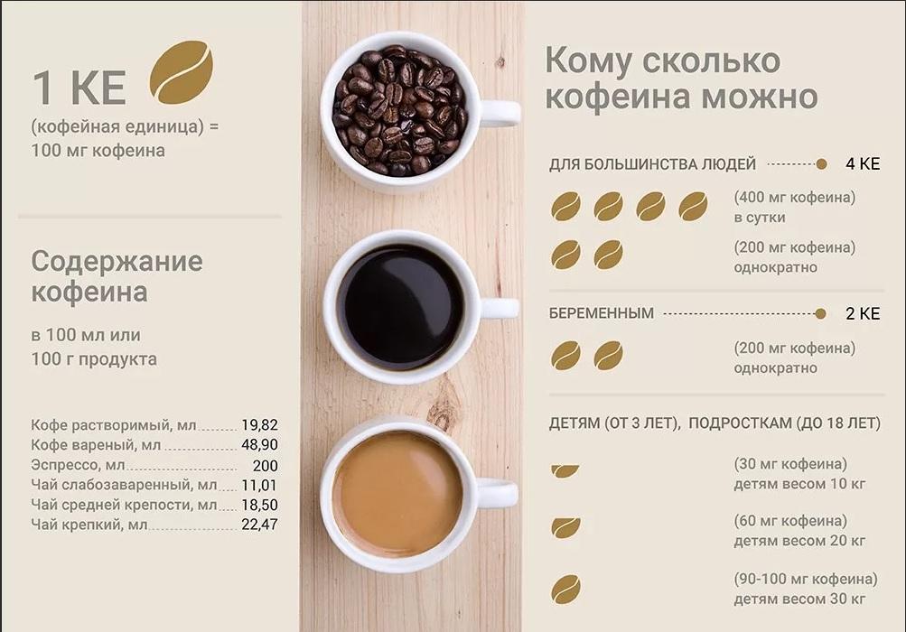 Сколько чашек кофе можно пить в день