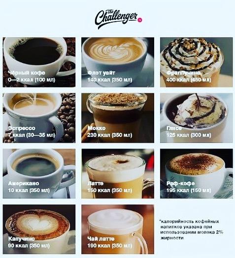 Калорийность кофе с молоком, сахаром и другими добавками на разные объемы